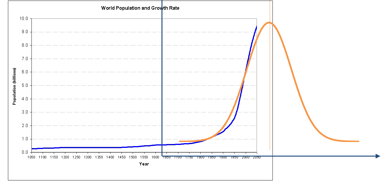 world_population_1050_to_2050_2.jpg