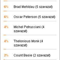 A szavazás győztese: Keith Jarrett