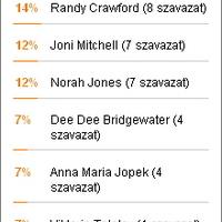 A szavazás győztese: Diana Krall