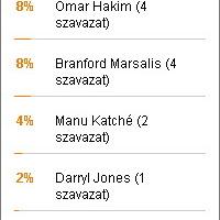 A szavazás győzetese: Vinnie Colaiuta