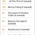 A szavazás győzetese: Ten Summoner's Tales