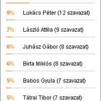 A szavazás győztese: Snétberger Ferenc