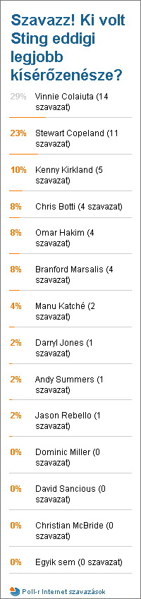 Poll Results 2008-08