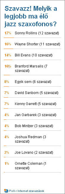 Poll Results 2008-10