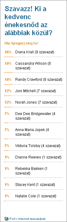 Poll Results 2009-05