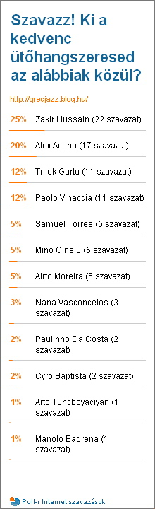 Poll Results 2009-08