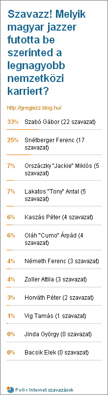 Poll Results 2009-10