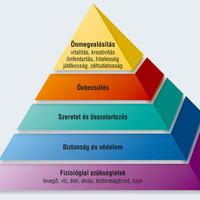 A Jobbik és a Maslow-piramis