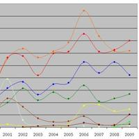 Pártok az Indexen