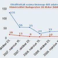 Ünnepi zavargások: fővárosi előállítási és hőmérsékleti trendek (2006. október 23. - 2009. március 15.)