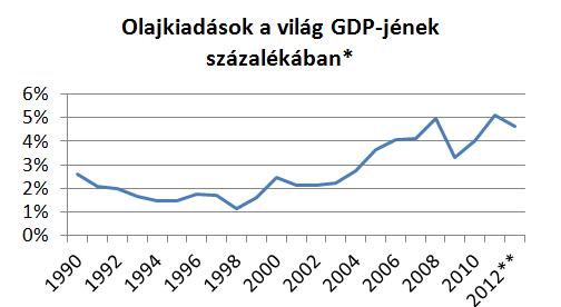olaj_gdp.png