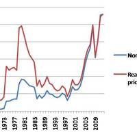 The end of ever increasing oil prices