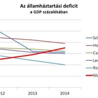 Magyar költségvetési hiány: az árral szemben