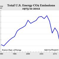 US emissions in free-fall - Shale gas, yet again