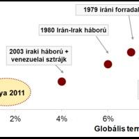 Sokkoló olajárak