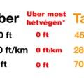 Tisztázzunk valamit: az Uber NEM a taxisok rémálma