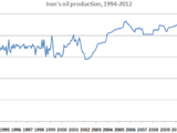 Iran: Saber-rattling and strait-talking