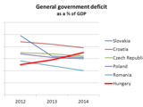 Hungarian budget deficit: against the tide