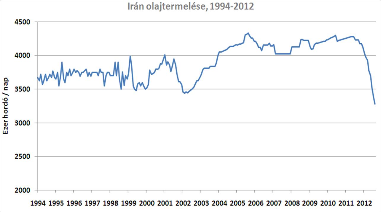 Iran graph HU.png