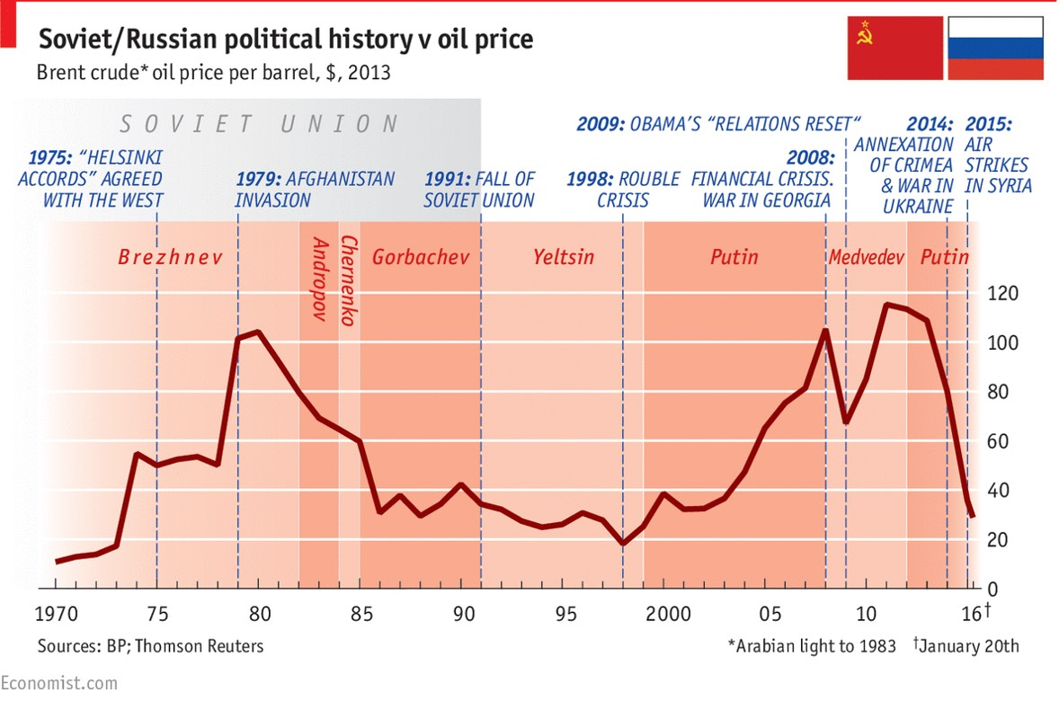 economist_oil.jpg