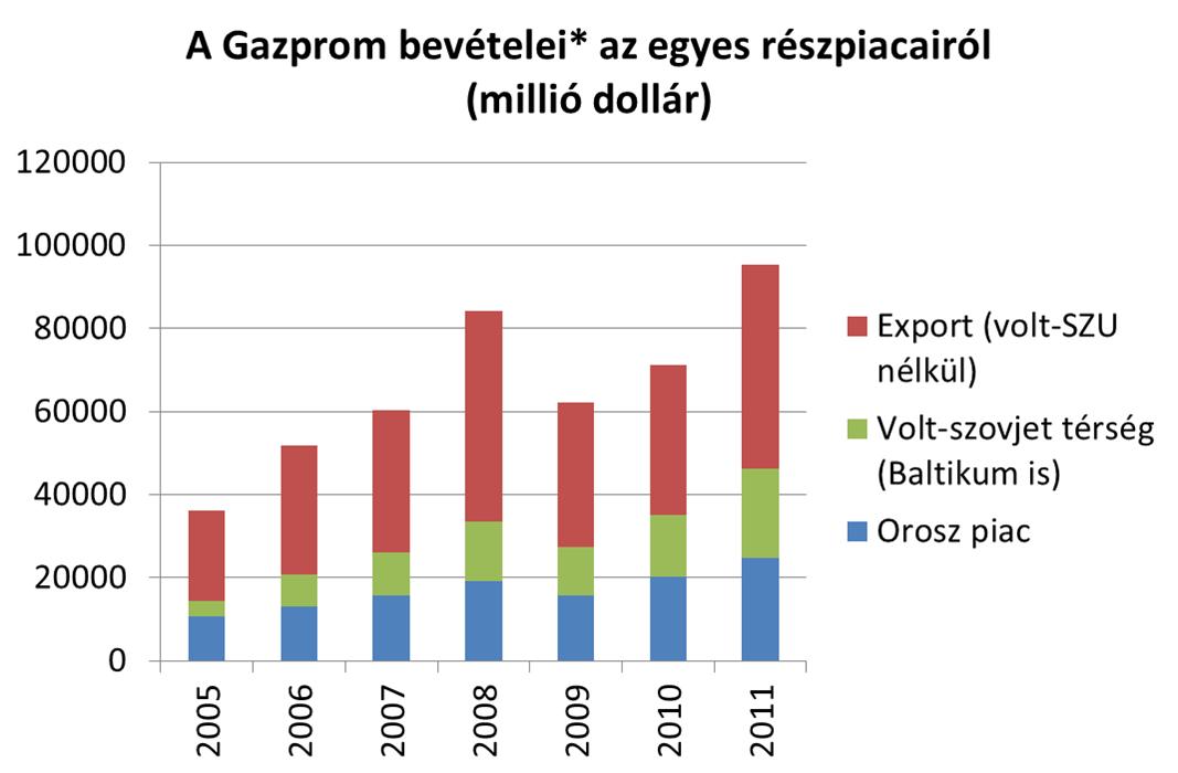 gazprom_bev.png