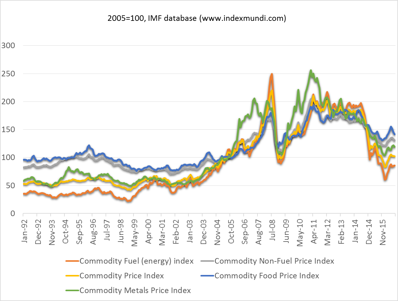 oct24_graph1_commodities.png