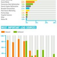A legfontosabb marketing-trendek 2015-ben