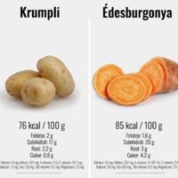 Tudatos táplálkozás I.: Krumpli vagy édeskrumpli?!