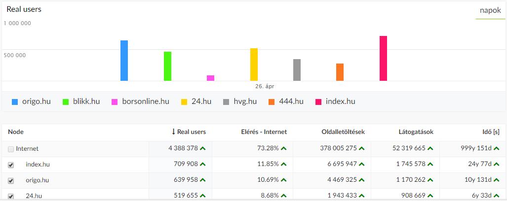 gyorfiandras_blog_hu_leglatogatottabb_magyar_oldalak.png