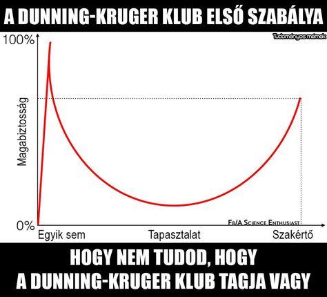 dunning_kruger_jelenseg.jpg