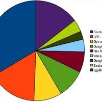 Helymeghatározó szolgáltatások és járatosság - MeetOFF statisztika