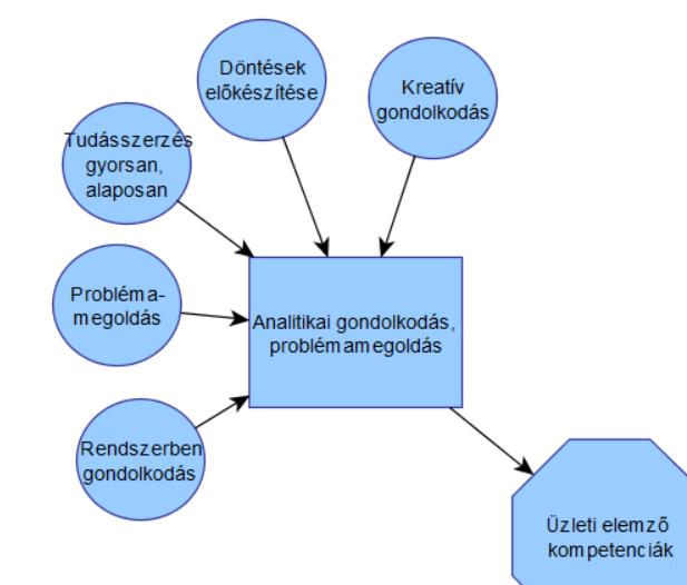 ba_kompetenciak_problemamegoldas.png