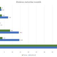 Szezonfelező MVP-mustra - 3. rész
