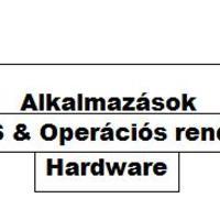 Segédlet 7. 8. osztály számára - Operációs rendszerek