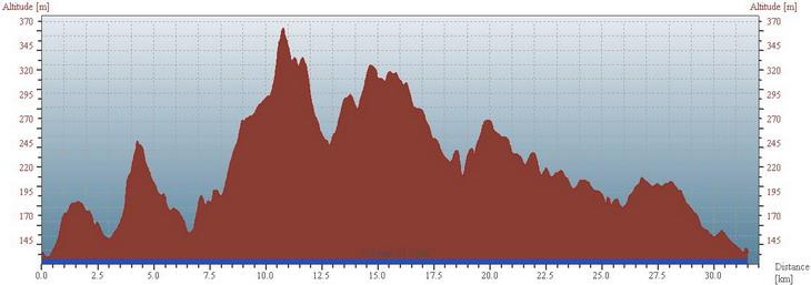 Velencei hegység - Futás szintmetszet