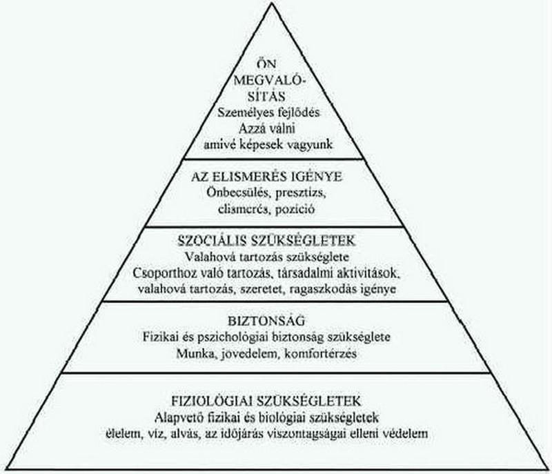 maslow_piramis.jpg