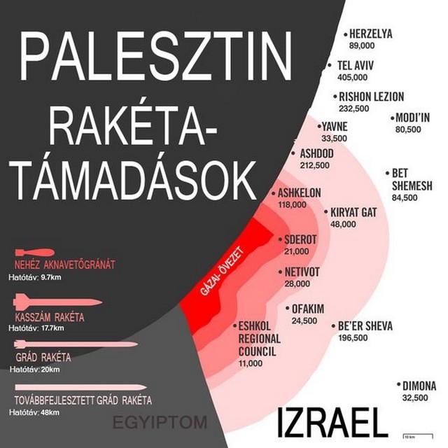 palesztin rakétatámadások.jpg