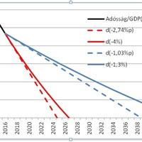 Hány év múlva vezethetők ki a válságadók és vezethető be az euró?