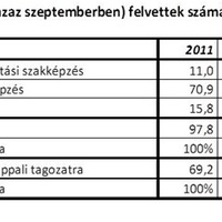 Felvételi 2013 – egy bukott felsőoktatás-politika bizonyítéka
