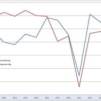 Harmadik negyedéves GDP - továbbra is recesszió