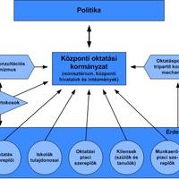 A politikai zsákmányrendszer és az oktatás kormányzásának leépülése