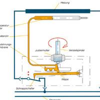 A termosztátokról részletesen