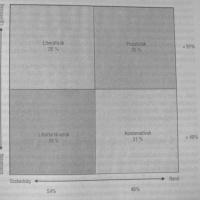 Ideológiák ábrázolása 2