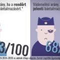 Mit kellene tenni a rendőri erőszak visszaszorítása és felderítése érdekében? – 13 ajánlás