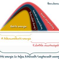 EROEI – Bevezetés (A bruttó és a nettó energia fogalma)