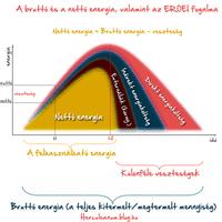 Az energia befektetése és megtérülése