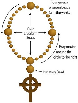prayerbeaddiagram.JPG