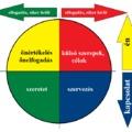 Életvezetési alapelvek. Holonikus életvezetés 8.