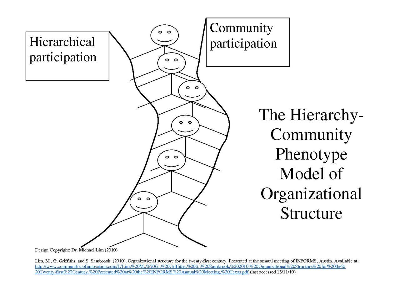 Hierarchy_Community_Phenotype_Model.jpg