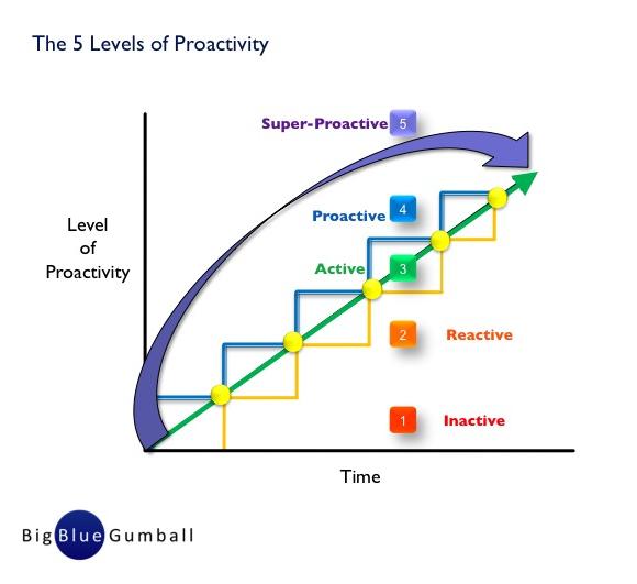proactive.580.jpg